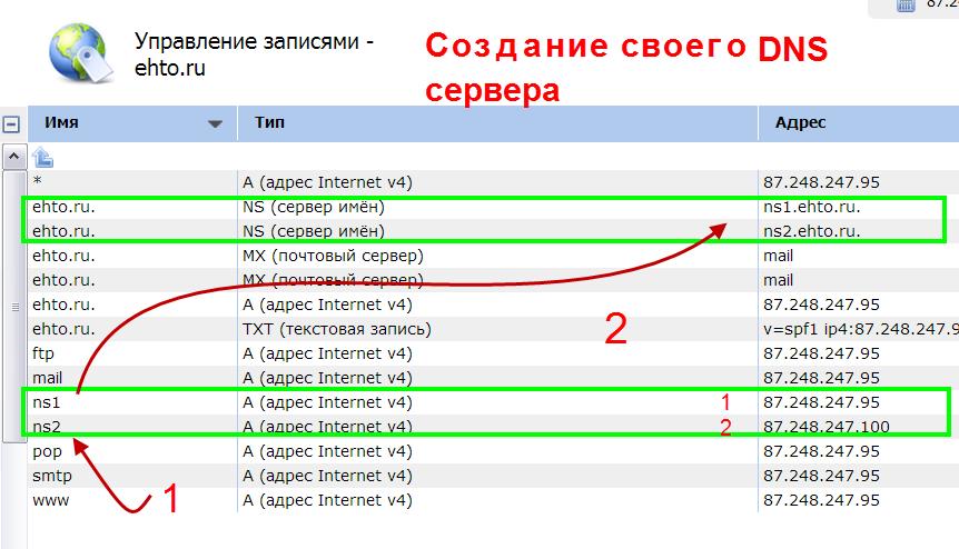 регистрация европейского домена